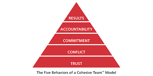 five-behaviors-pyramid-500